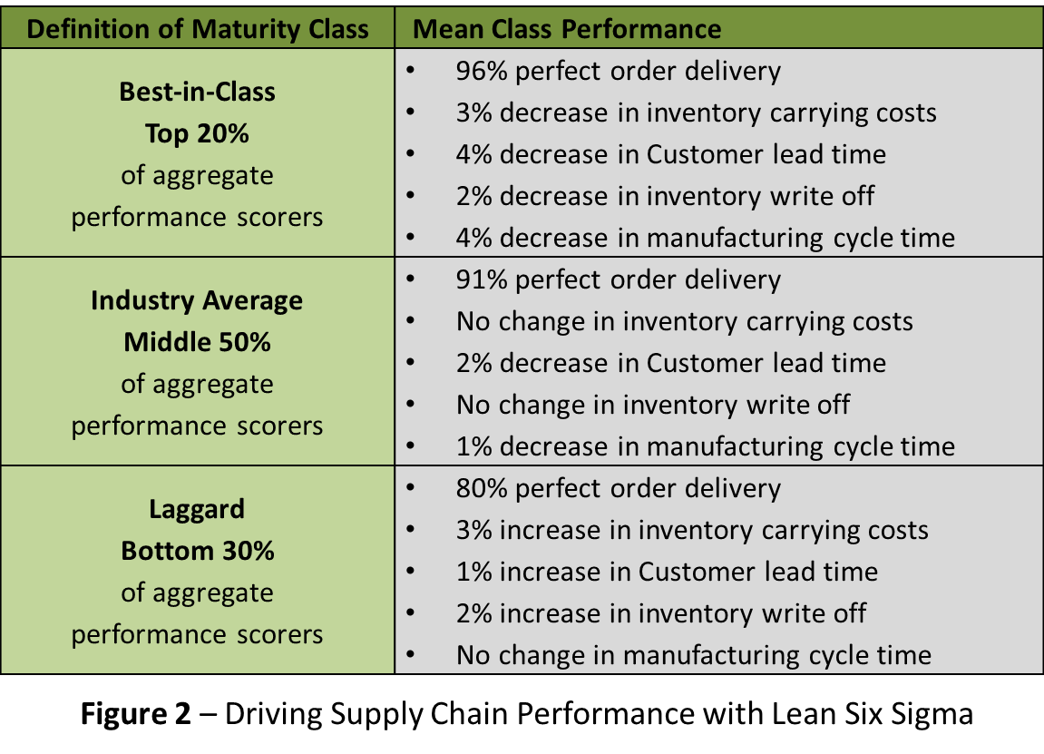 Driving Supply Chain Performance with Lean Six Sigma