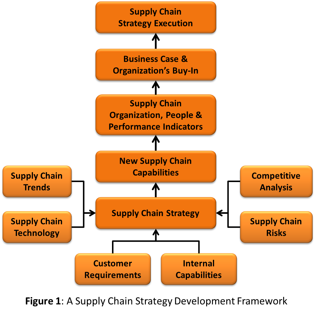 Supply Chain Strategy Development - A Step-by-Step Approach.
