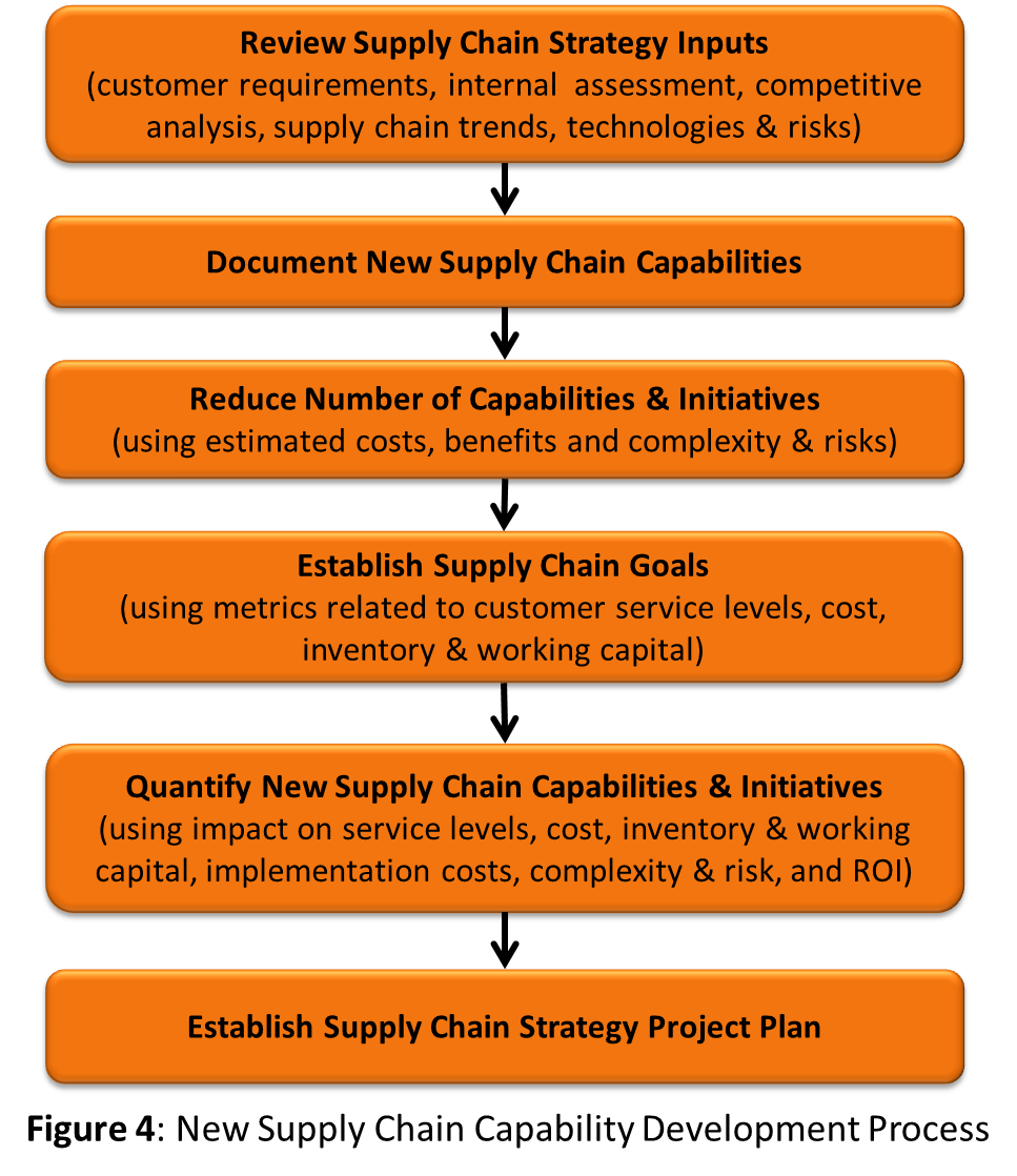 A Supply Chain Capability Development Process