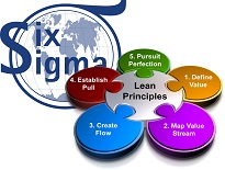 Operational Excellence Consulting | Public Lean Managment & Six Sigma Workshops