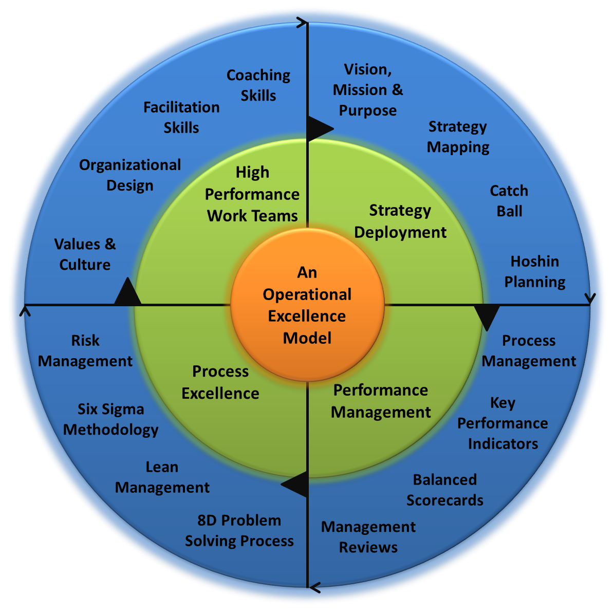 An Operational Excellence Model and Framework